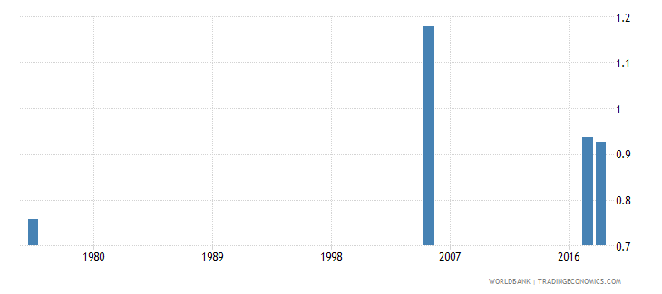 united arab emirates uis percentage of population age 25 with at least completed lower secondary education isced 2 or higher gender parity index wb data
