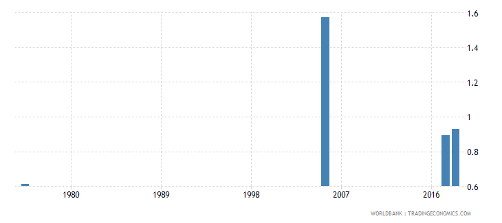 united arab emirates uis percentage of population age 25 with at least completed post secondary education isced 4 or higher gender parity index wb data