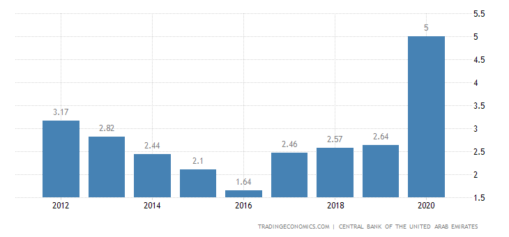 United Arab Emirates Unemployment Rate | 2019 | Data | Chart