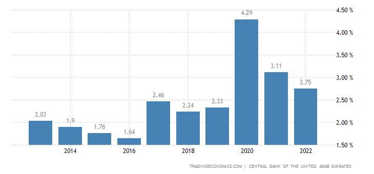 United Arab Emirates Unemployment Rate | 2019 | Data | Chart | Calendar