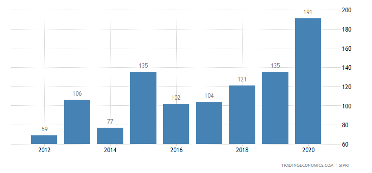 United Arab Emirates Weapons Sales