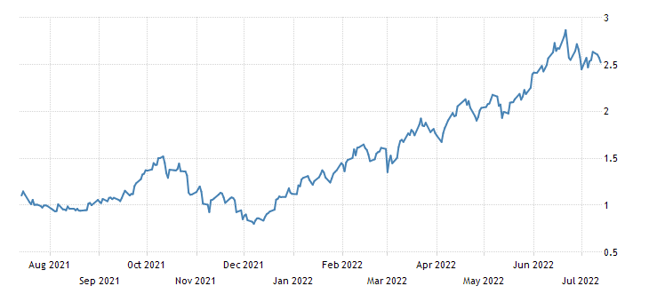 United Kingdom 30-Year Treasury Gilt Auction
