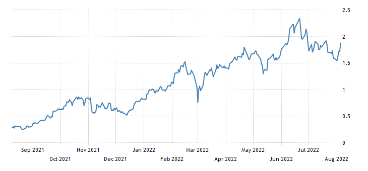 United Kingdom 5 Year Note Yield