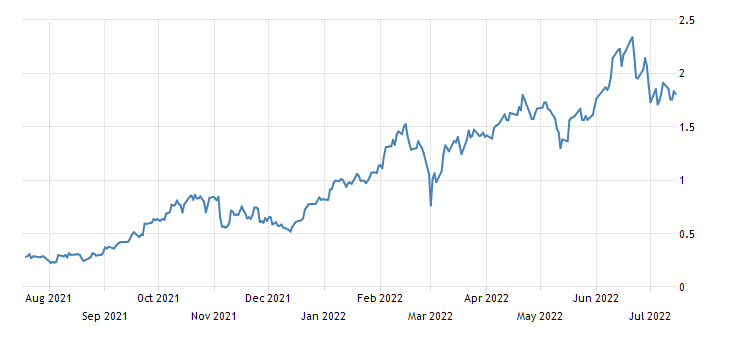 United Kingdom 5 Year Note Yield
