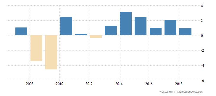 united kingdom adjusted net national income per capita annual percent growth wb data