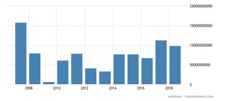 united kingdom adjusted net savings excluding particulate emission damage us dollar wb data
