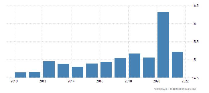 united kingdom adjusted savings consumption of fixed capital percent of gni wb data