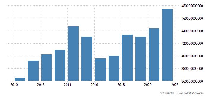 united kingdom adjusted savings consumption of fixed capital us dollar wb data