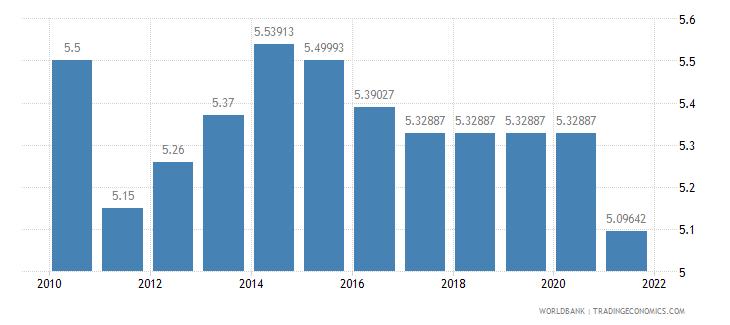united kingdom adjusted savings education expenditure percent of gni wb data