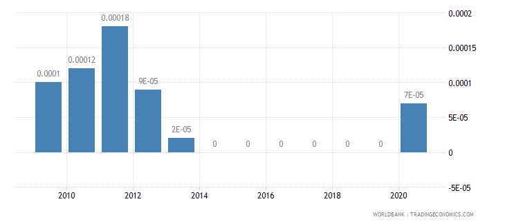 united kingdom adjusted savings mineral depletion percent of gni wb data