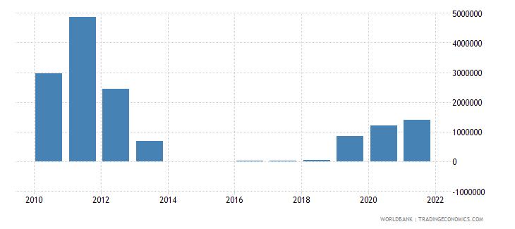 united kingdom adjusted savings mineral depletion us dollar wb data