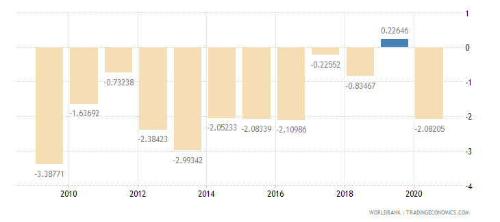 united kingdom adjusted savings net national savings percent of gni wb data