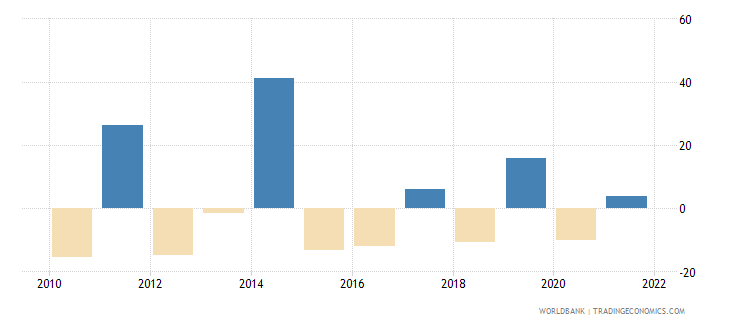 united kingdom agriculture value added annual percent growth wb data