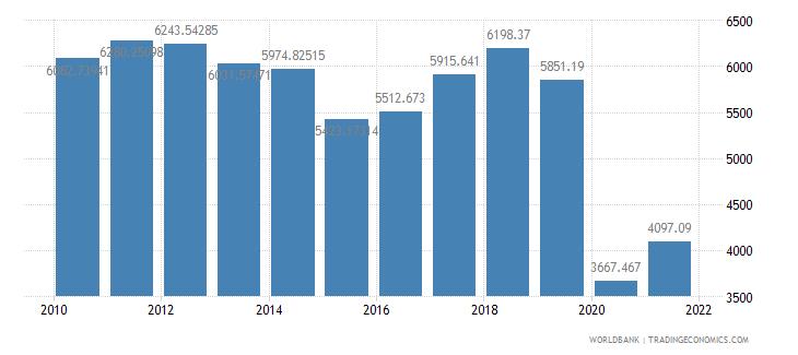 united kingdom air transport freight million ton km wb data