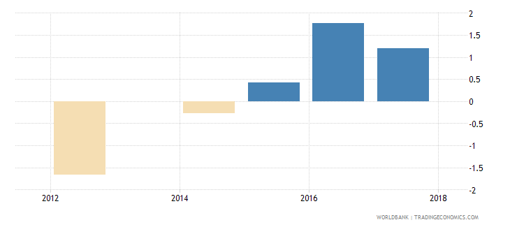 united kingdom annualized average growth rate in per capita real survey mean consumption or income bottom 40percent of population percent wb data