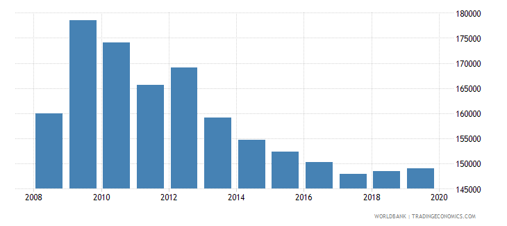united kingdom armed forces personnel total wb data