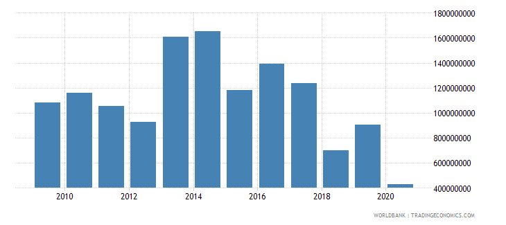 united kingdom arms exports constant 1990 us dollar wb data