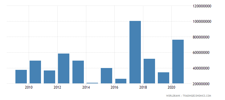 united kingdom arms imports constant 1990 us dollar wb data