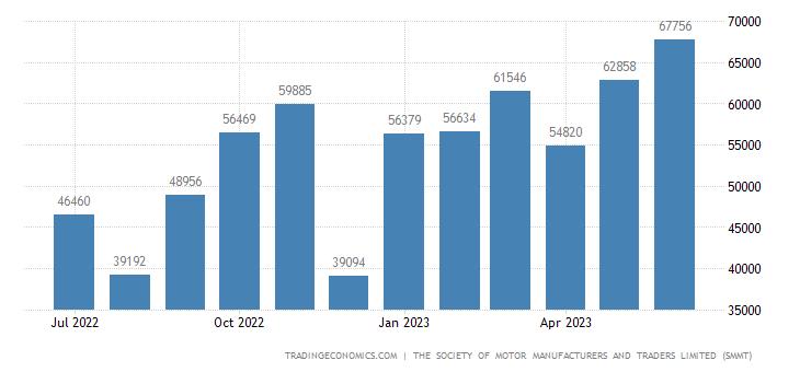 United Kingdom Car Exports