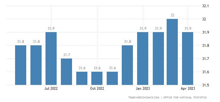 United Kingdom Average Weekly Hours
