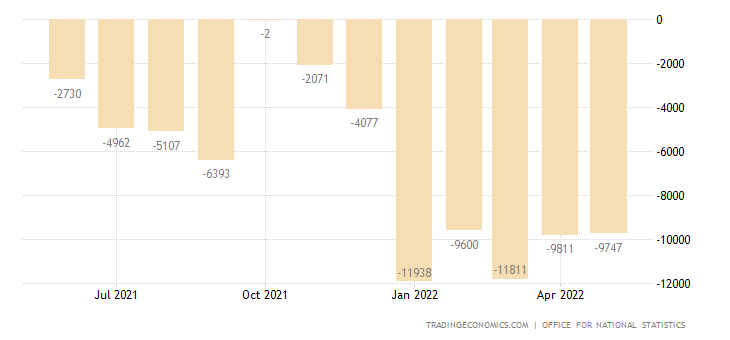 United Kingdom Balance of Trade
