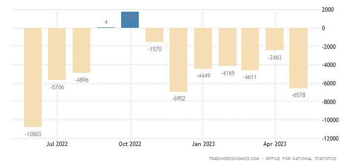 United Kingdom Balance of Trade