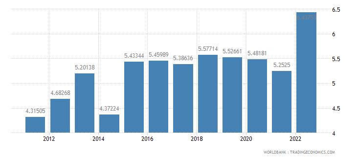united kingdom bank capital to assets ratio percent wb data