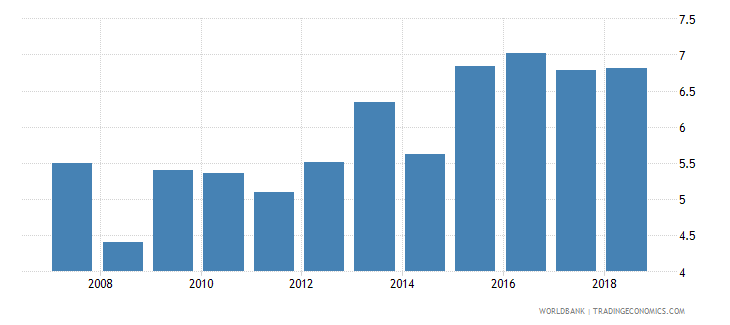 united kingdom bank capital to total assets percent wb data