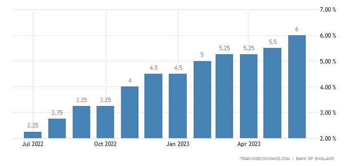 United Kingdom Prime Lending Rate