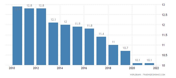 united kingdom birth rate crude per 1 000 people wb data