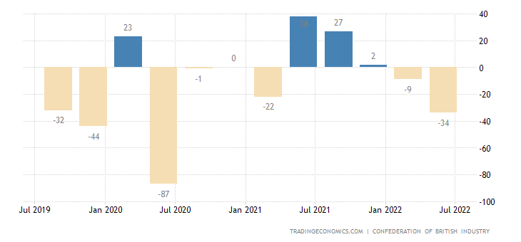 United Kingdom Business Confidence