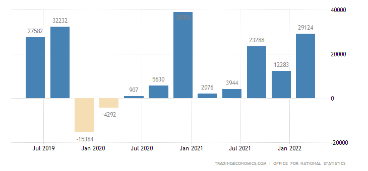 United Kingdom Capital Flows
