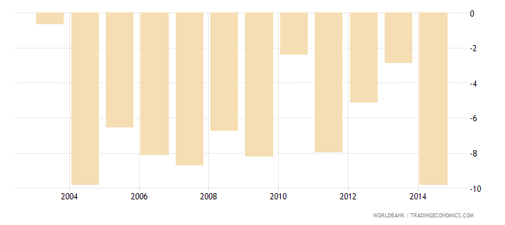 united kingdom cash surplus deficit percent of gdp wb data