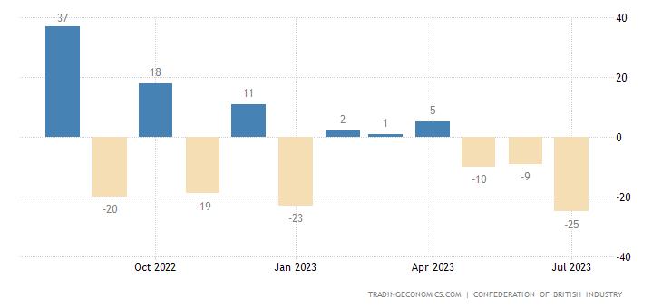 United Kingdom CBI Distributive Trades