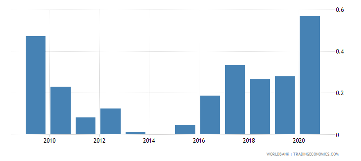 united kingdom central bank assets to gdp percent wb data