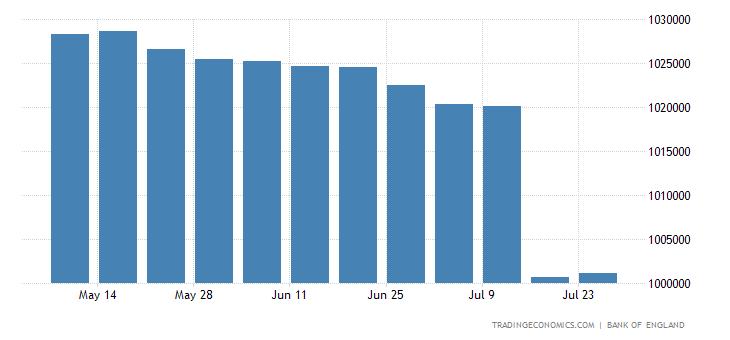 United Kingdom Central Bank Balance Sheet