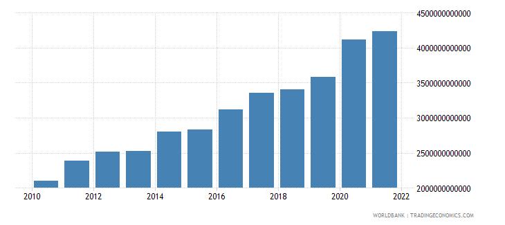 united kingdom central government debt total current lcu wb data