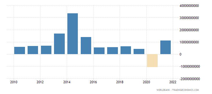 united kingdom changes in inventories us dollar wb data