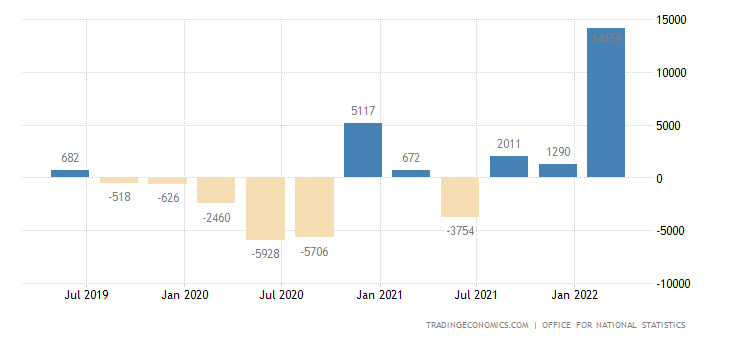 United Kingdom Changes in Inventories