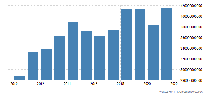 united kingdom commercial service exports us dollar wb data