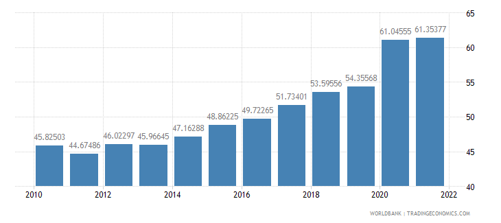 united kingdom communications computer etc percent of service exports bop wb data