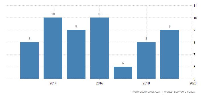 United Kingdom Competitiveness Rank