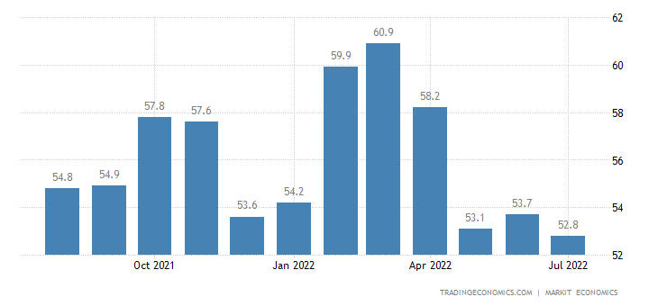 United Kingdom Composite Pmi