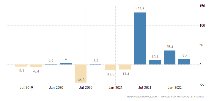 United Kingdom Construction New Orders