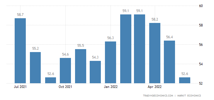 United Kingdom Construction Pmi