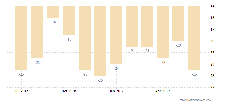 United Kingdom Consumer Confidence Current Conditions