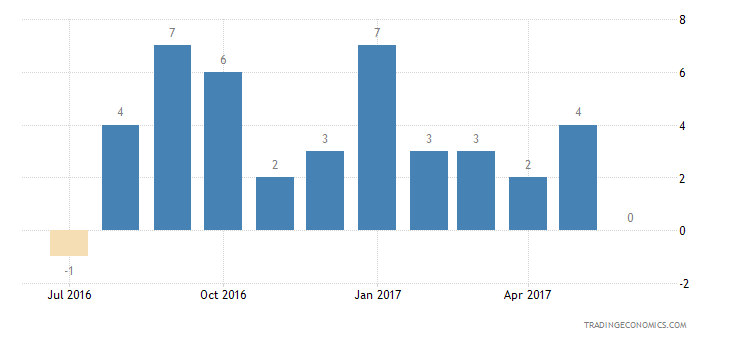 United Kingdom Consumer Confidence Financial Expectations