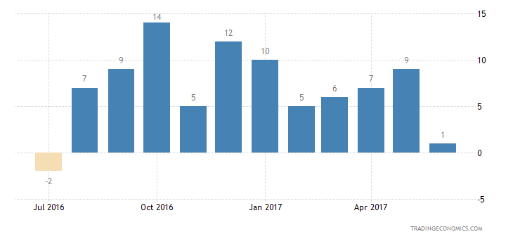 United Kingdom Consumer Confidence Major Purchases Expectations