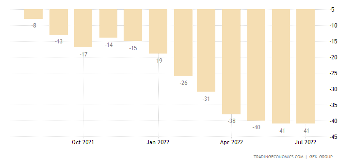 United Kingdom Consumer Confidence