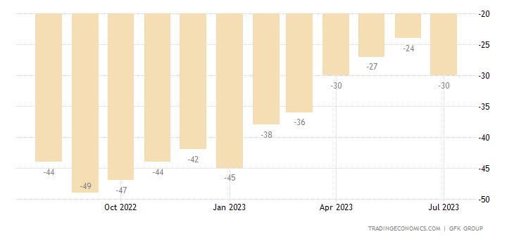 United Kingdom Consumer Confidence